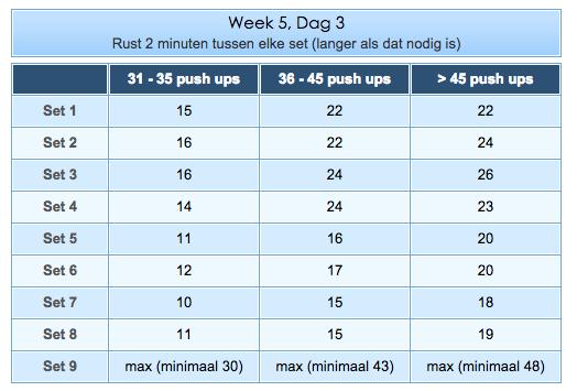 Opdruk schema week 5-2